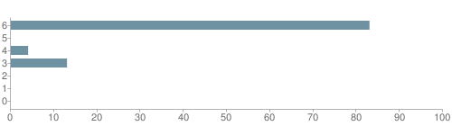 Chart?cht=bhs&chs=500x140&chbh=10&chco=6f92a3&chxt=x,y&chd=t:83,0,4,13,0,0,0&chm=t+83%,333333,0,0,10|t+0%,333333,0,1,10|t+4%,333333,0,2,10|t+13%,333333,0,3,10|t+0%,333333,0,4,10|t+0%,333333,0,5,10|t+0%,333333,0,6,10&chxl=1:|other|indian|hawaiian|asian|hispanic|black|white